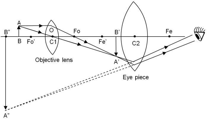 RayDiagramOfCompoundMicroscope